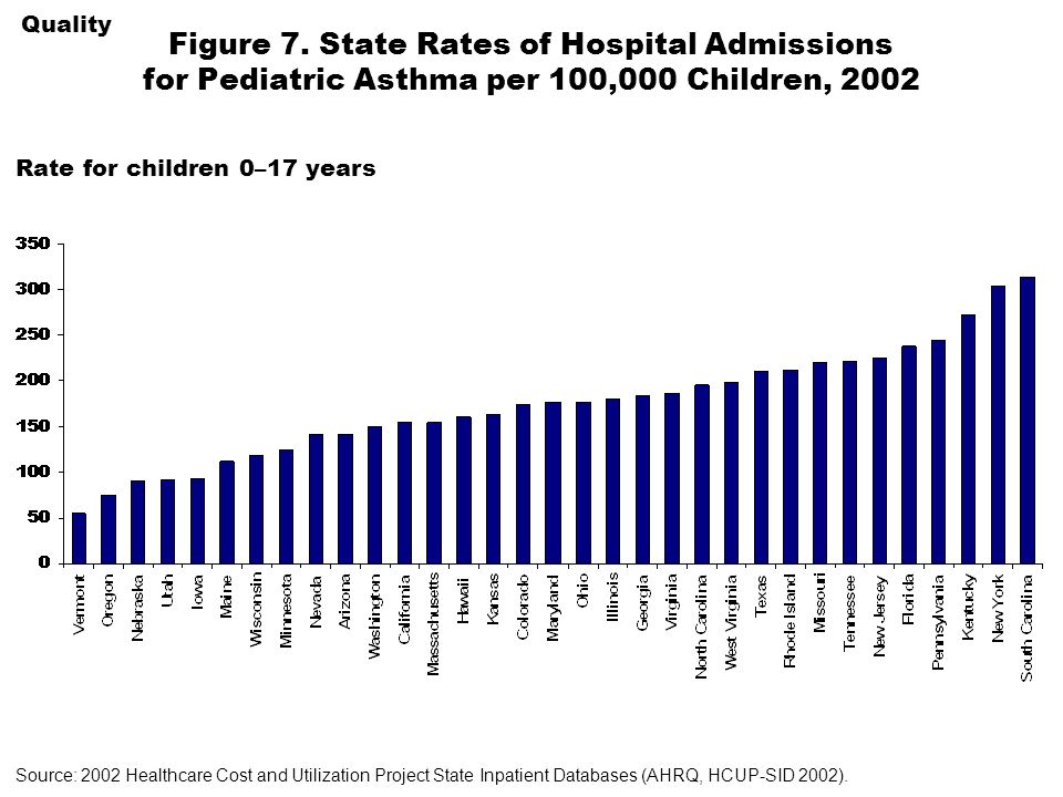 Figure 7. State Rates of Hospital Admissions for Pediatric Asthma per 100,000 Children, 2002 Rate for children 0–17 years Quality Source: 2002 Healthc