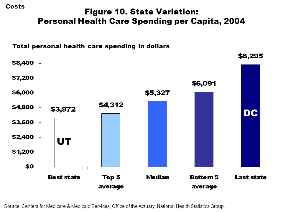 Total personal health care spending in dollars Costs Figure 10. State Variation: Personal Health Care Spending per Capita, 2004 UT DC Source: Centers