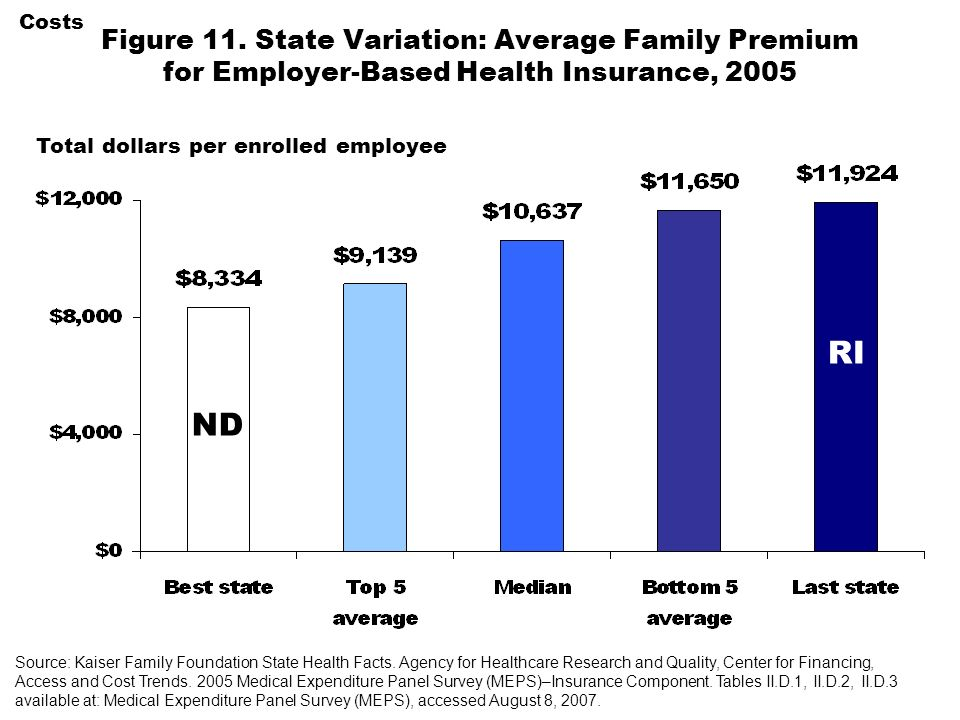 Total dollars per enrolled employee Costs Figure 11. State Variation: Average Family Premium for Employer-Based Health Insurance, 2005 ND RI Source: K