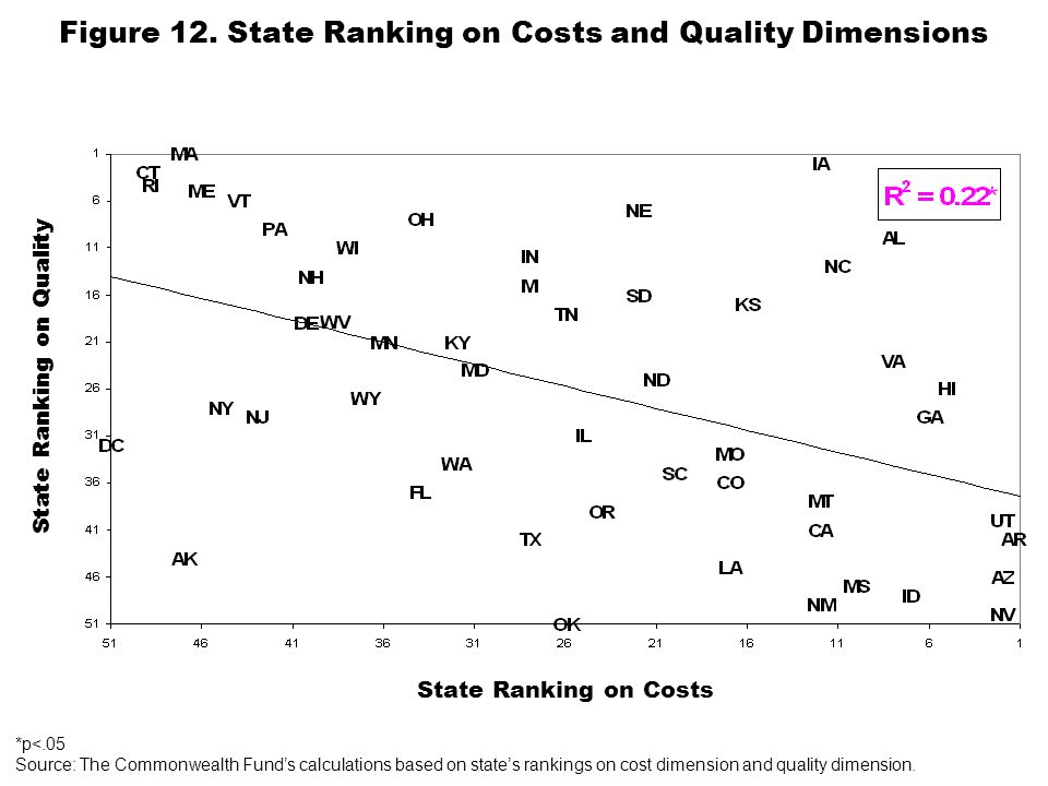 Figure 12. State Ranking on Costs and Quality Dimensions *p<.05 Source: The Commonwealth Funds calculations based on states rankings on cost dimension