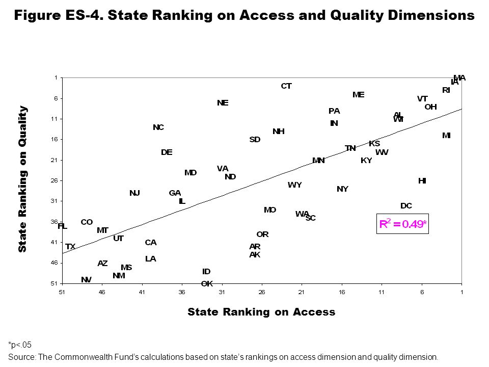Figure ES-4. State Ranking on Access and Quality Dimensions Source: The Commonwealth Funds calculations based on states rankings on access dimension a