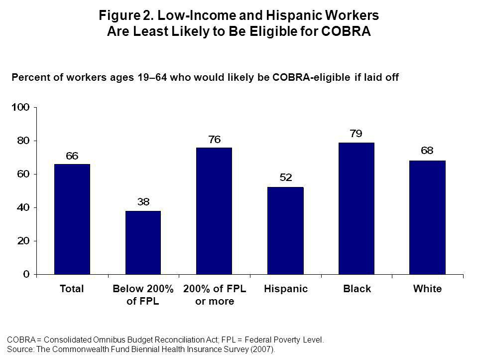 Figure 2. Low-Income and Hispanic Workers Are Least Likely to Be Eligible for COBRA COBRA = Consolidated Omnibus Budget Reconciliation Act; FPL = Fede