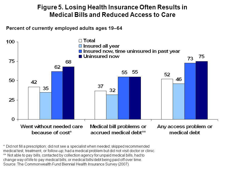 Figure 5. Losing Health Insurance Often Results in Medical Bills and Reduced Access to Care Percent of currently employed adults ages 19–64 * Did not