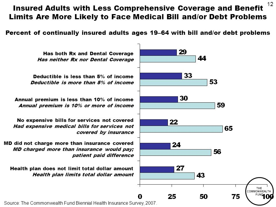 12 THE COMMONWEALTH FUND Insured Adults with Less Comprehensive Coverage and Benefit Limits Are More Likely to Face Medical Bill and/or Debt Problems Percent of continually insured adults ages 19–64 with bill and/or debt problems Source: The Commonwealth Fund Biennial Health Insurance Survey, 2007.
