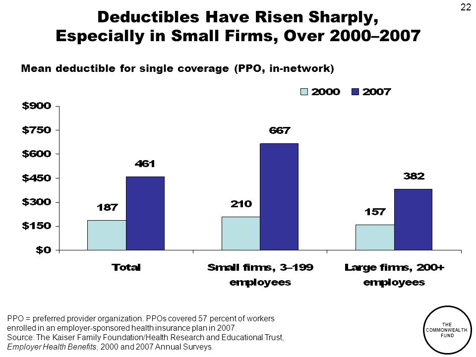 22 THE COMMONWEALTH FUND Deductibles Have Risen Sharply, Especially in Small Firms, Over 2000–2007 PPO = preferred provider organization.