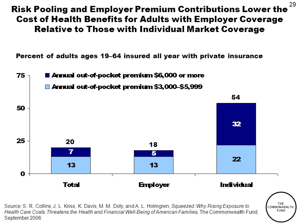 29 THE COMMONWEALTH FUND Risk Pooling and Employer Premium Contributions Lower the Cost of Health Benefits for Adults with Employer Coverage Relative to Those with Individual Market Coverage 20 18 54 Percent of adults ages 19–64 insured all year with private insurance Source: S.