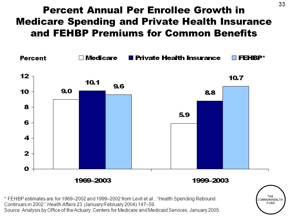 33 THE COMMONWEALTH FUND Percent Annual Per Enrollee Growth in Medicare Spending and Private Health Insurance and FEHBP Premiums for Common Benefits Percent * FEHBP estimates are for 1969–2002 and 1999–2002 from Levit et al., Health Spending Rebound Continues in 2002, Health Affairs 23 (January/February 2004):147–59.