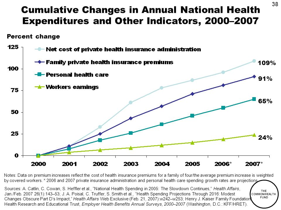 38 THE COMMONWEALTH FUND Cumulative Changes in Annual National Health Expenditures and Other Indicators, 2000–2007 Notes: Data on premium increases reflect the cost of health insurance premiums for a family of four/the average premium increase is weighted by covered workers.