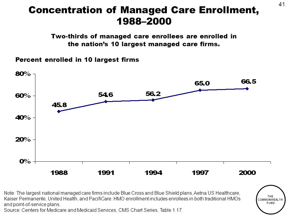 41 THE COMMONWEALTH FUND Concentration of Managed Care Enrollment, 1988–2000 Note: The largest national managed care firms include Blue Cross and Blue Shield plans, Aetna US Healthcare, Kaiser Permanente, United Health, and PacifiCare.