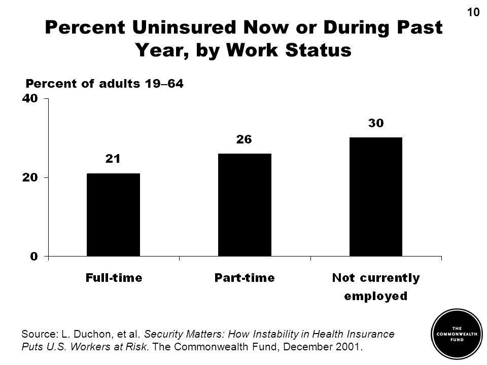 Percent Uninsured Now or During Past Year, by Work Status Percent of adults 19 – 64 Source: L.