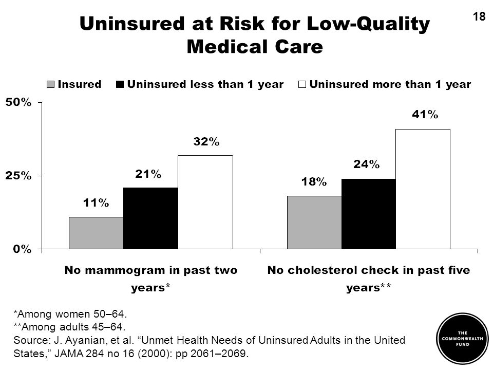 Uninsured at Risk for Low-Quality Medical Care *Among women 50–64.