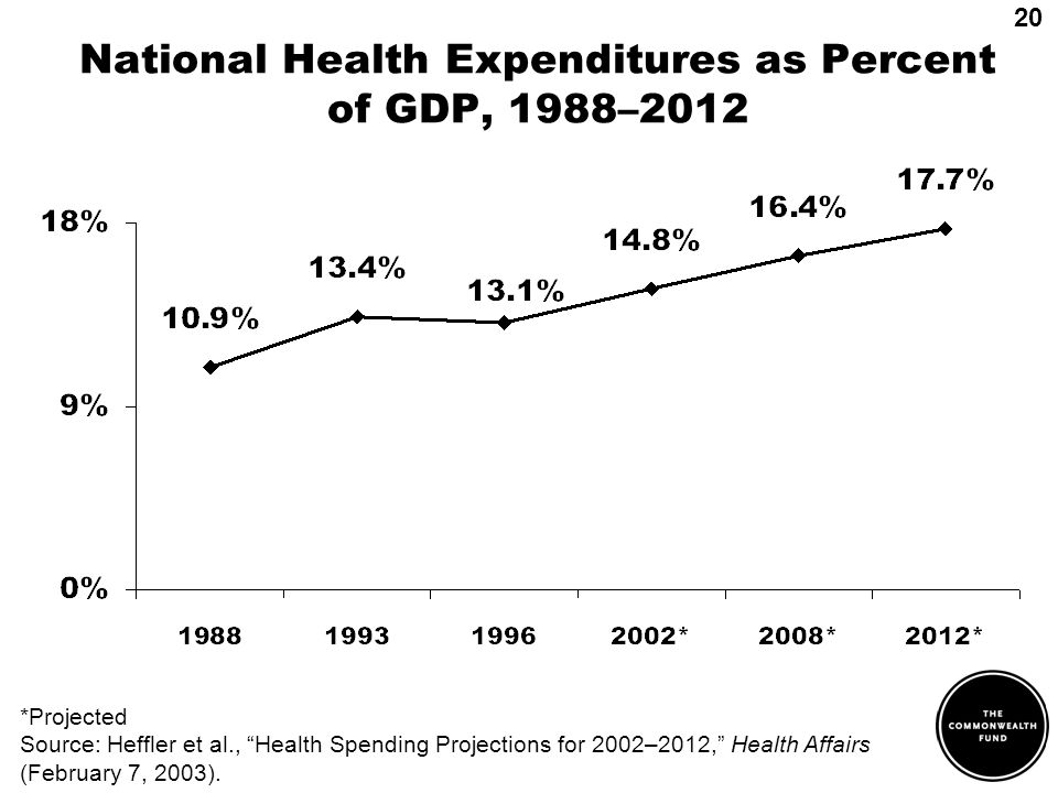 *Projected Source: Heffler et al., Health Spending Projections for 2002–2012, Health Affairs (February 7, 2003). National Health Expenditures as Perce