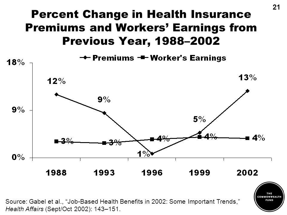 Source: Gabel et al., Job-Based Health Benefits in 2002: Some Important Trends, Health Affairs (Sept/Oct 2002): 143–151. Percent Change in Health Insu