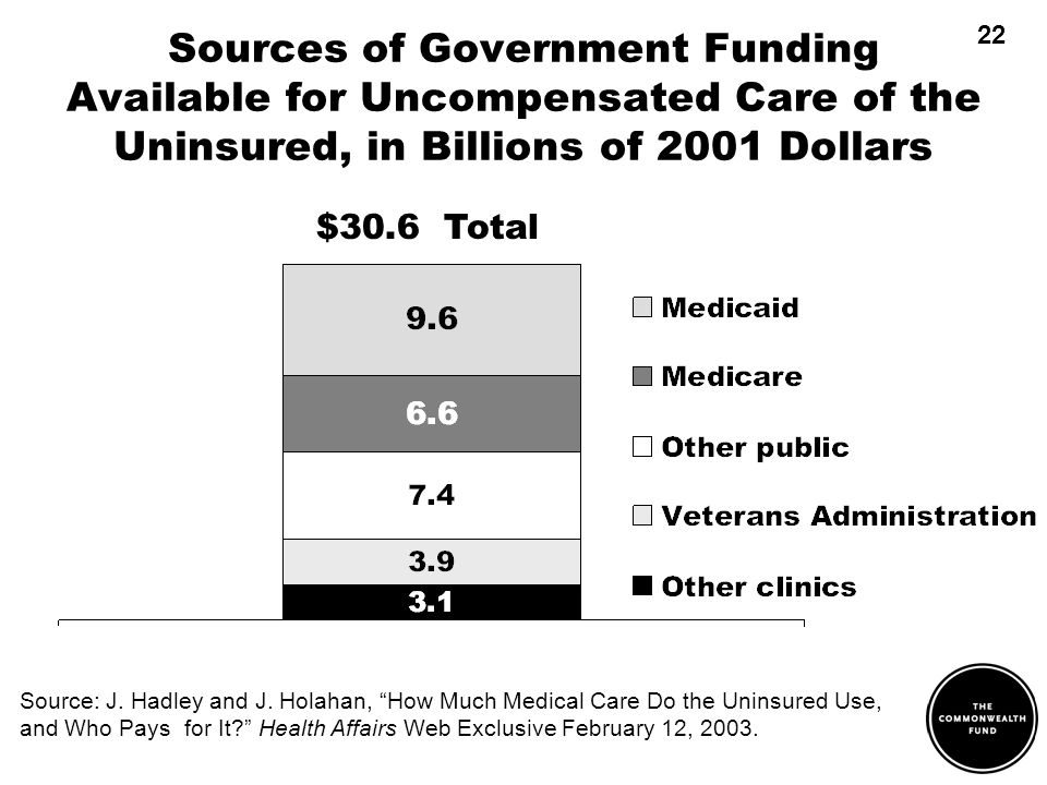Sources of Government Funding Available for Uncompensated Care of the Uninsured, in Billions of 2001 Dollars Source: J. Hadley and J. Holahan, How Muc