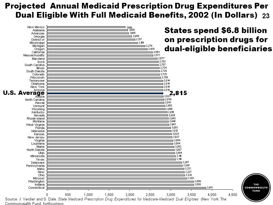 Projected Annual Medicaid Prescription Drug Expenditures Per Dual Eligible With Full Medicaid Benefits, 2002 (In Dollars) U.S. Average States spend $6