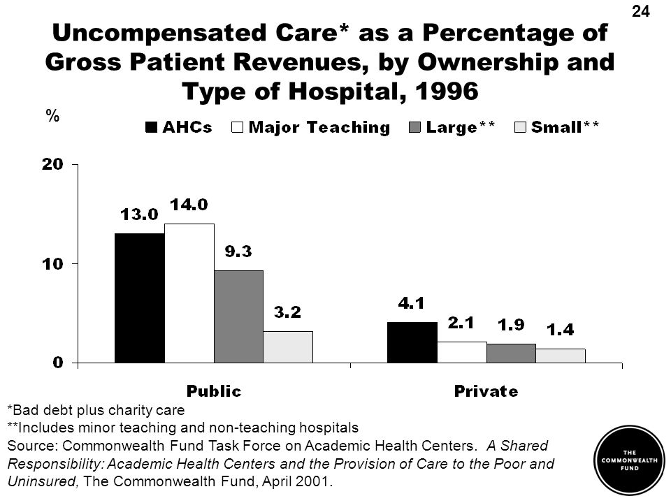 Uncompensated Care* as a Percentage of Gross Patient Revenues, by Ownership and Type of Hospital, 1996 *Bad debt plus charity care **Includes minor teaching and non-teaching hospitals Source: Commonwealth Fund Task Force on Academic Health Centers.