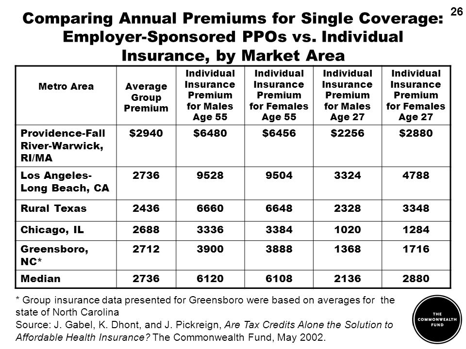 Comparing Annual Premiums for Single Coverage: Employer-Sponsored PPOs vs.