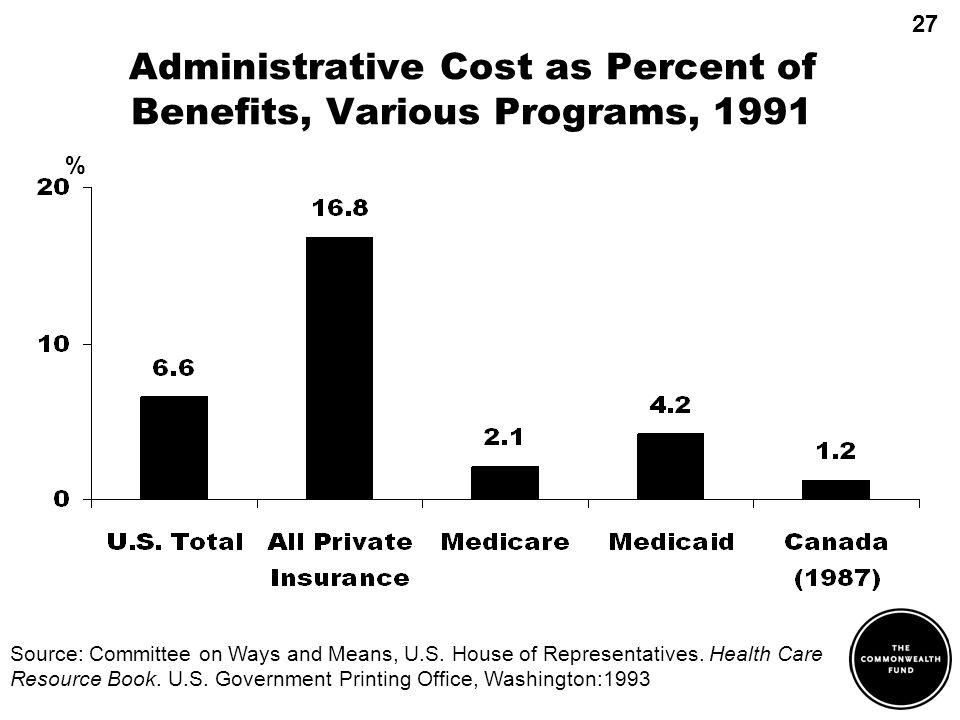 Administrative Cost as Percent of Benefits, Various Programs, 1991 Source: Committee on Ways and Means, U.S. House of Representatives. Health Care Res