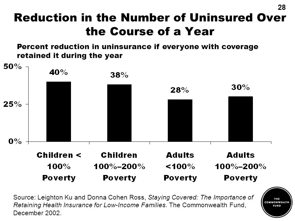 Reduction in the Number of Uninsured Over the Course of a Year Source: Leighton Ku and Donna Cohen Ross, Staying Covered: The Importance of Retaining Health Insurance for Low-Income Families.