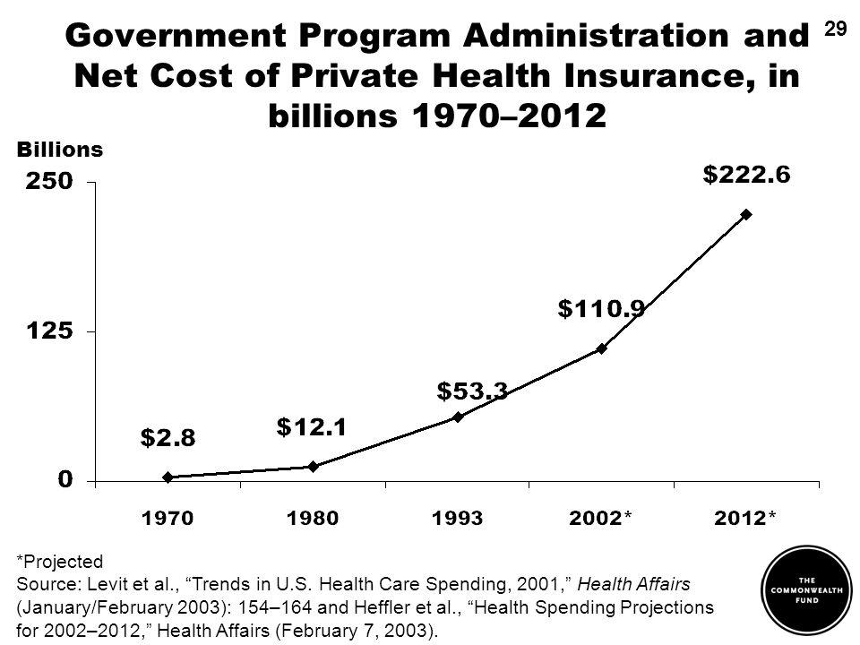 *Projected Source: Levit et al., Trends in U.S. Health Care Spending, 2001, Health Affairs (January/February 2003): 154–164 and Heffler et al., Health