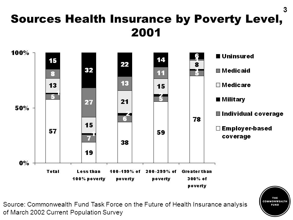Sources Health Insurance by Poverty Level, 2001 Source: Commonwealth Fund Task Force on the Future of Health Insurance analysis of March 2002 Current Population Survey 3