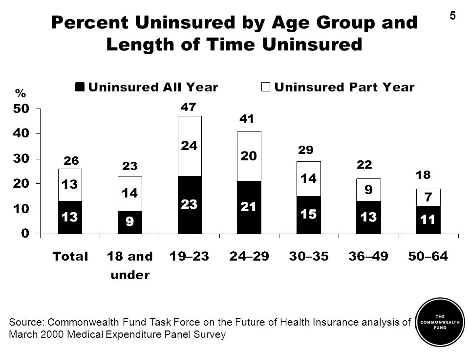 Percent Uninsured by Age Group and Length of Time Uninsured Source: Commonwealth Fund Task Force on the Future of Health Insurance analysis of March 2000 Medical Expenditure Panel Survey 26 23 47 41 29 22 18 % 5