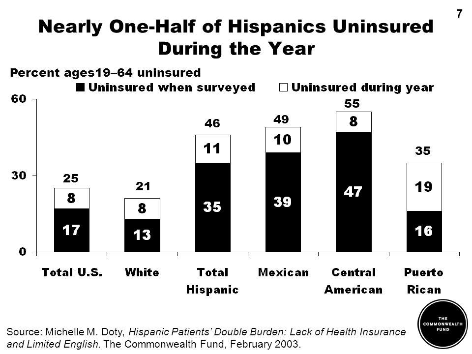 Nearly One-Half of Hispanics Uninsured During the Year 25 21 46 49 Percent ages19 – 64 uninsured 55 35 Source: Michelle M.