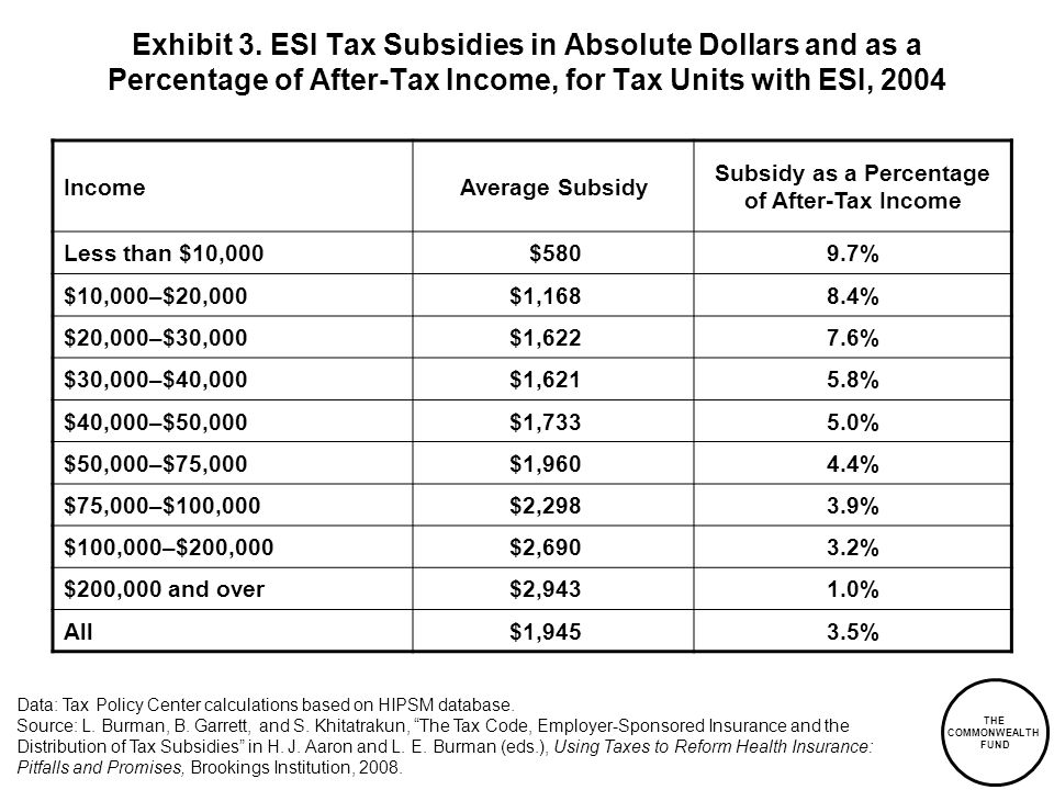 THE COMMONWEALTH FUND Exhibit 3. ESI Tax Subsidies in Absolute Dollars and as a Percentage of After-Tax Income, for Tax Units with ESI, 2004 Data: Tax