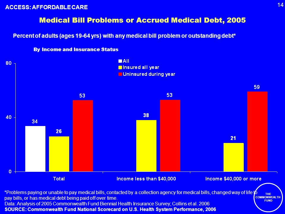 14 THE COMMONWEALTH FUND Medical Bill Problems or Accrued Medical Debt, 2005 Percent of adults (ages 19-64 yrs) with any medical bill problem or outstanding debt* *Problems paying or unable to pay medical bills, contacted by a collection agency for medical bills, changed way of life to pay bills, or has medical debt being paid off over time.