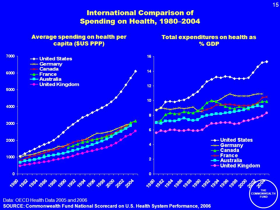 15 THE COMMONWEALTH FUND International Comparison of Spending on Health, 1980–2004 Data: OECD Health Data 2005 and 2006 SOURCE: Commonwealth Fund National Scorecard on U.S.