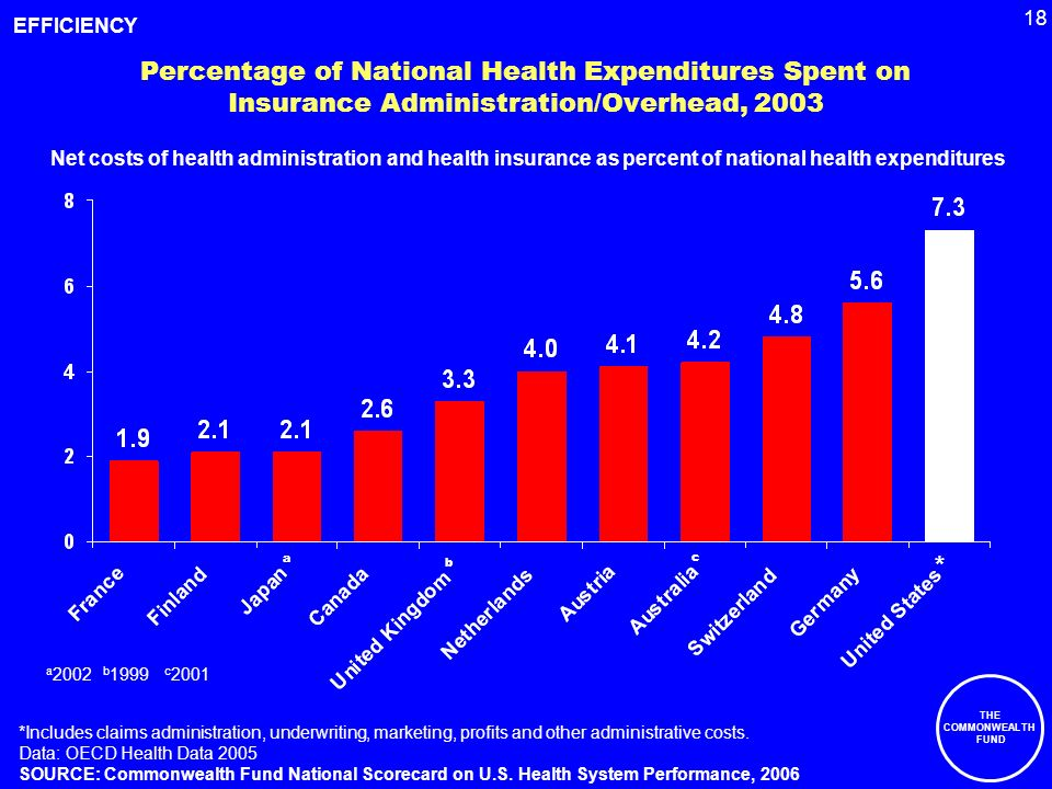 18 THE COMMONWEALTH FUND Percentage of National Health Expenditures Spent on Insurance Administration/Overhead, 2003 *Includes claims administration, underwriting, marketing, profits and other administrative costs.