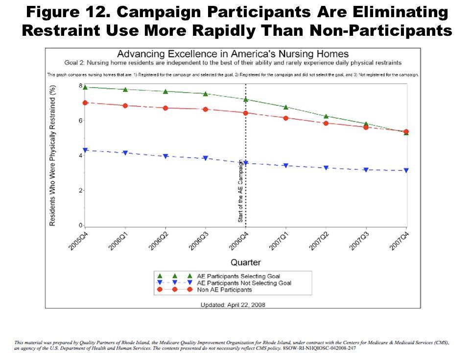 Figure 12. Campaign Participants Are Eliminating Restraint Use More Rapidly Than Non-Participants