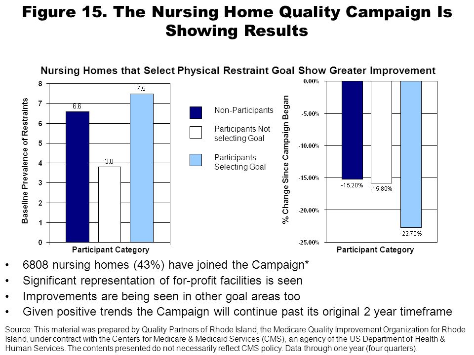 6808 nursing homes (43%) have joined the Campaign* Significant representation of for-profit facilities is seen Improvements are being seen in other goal areas too Given positive trends the Campaign will continue past its original 2 year timeframe Participant Category Baseline Prevalence of Restraints Participant Category % Change Since Campaign Began Non-Participants Participants Not selecting Goal Participants Selecting Goal Nursing Homes that Select Physical Restraint Goal Show Greater Improvement Source: This material was prepared by Quality Partners of Rhode Island, the Medicare Quality Improvement Organization for Rhode Island, under contract with the Centers for Medicare & Medicaid Services (CMS), an agency of the US Department of Health & Human Services.