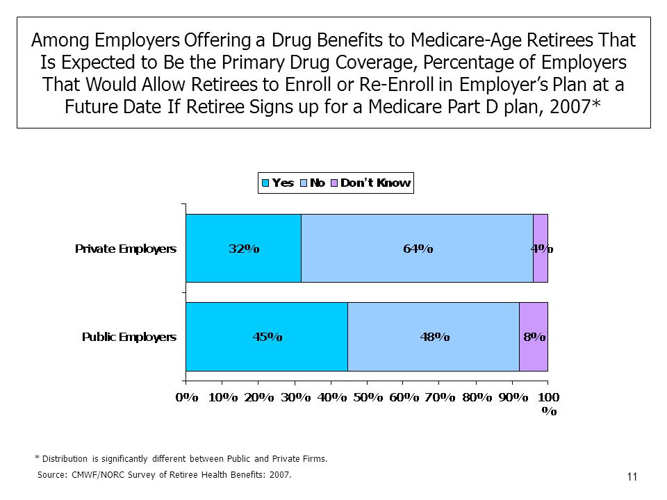 11 Among Employers Offering a Drug Benefits to Medicare-Age Retirees That Is Expected to Be the Primary Drug Coverage, Percentage of Employers That Would Allow Retirees to Enroll or Re-Enroll in Employers Plan at a Future Date If Retiree Signs up for a Medicare Part D plan, 2007* Source: CMWF/NORC Survey of Retiree Health Benefits: 2007.