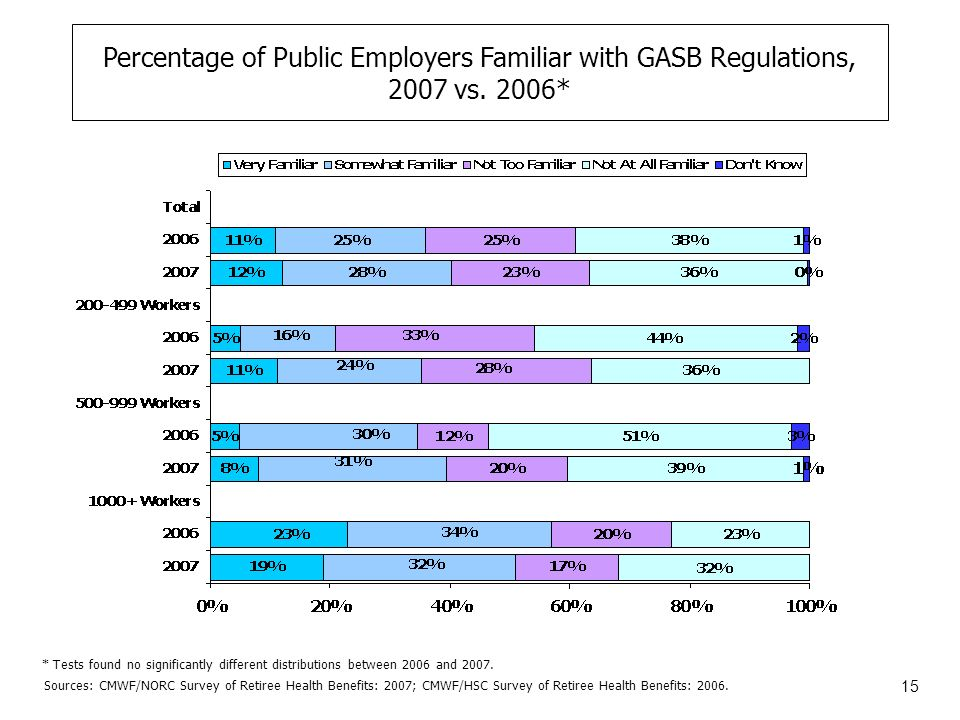 15 Percentage of Public Employers Familiar with GASB Regulations, 2007 vs.