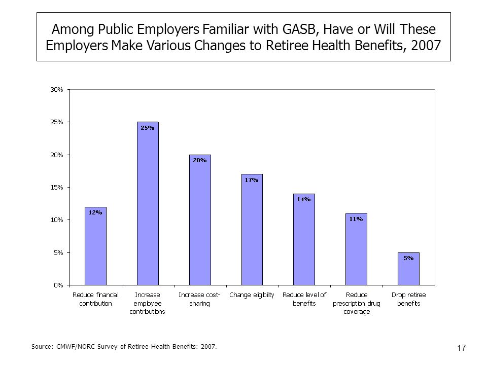 17 Among Public Employers Familiar with GASB, Have or Will These Employers Make Various Changes to Retiree Health Benefits, 2007 Source: CMWF/NORC Survey of Retiree Health Benefits: 2007.