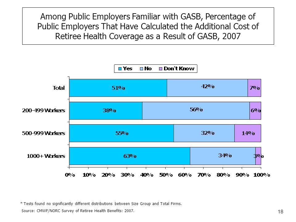 18 Among Public Employers Familiar with GASB, Percentage of Public Employers That Have Calculated the Additional Cost of Retiree Health Coverage as a Result of GASB, 2007 Source: CMWF/NORC Survey of Retiree Health Benefits: 2007.