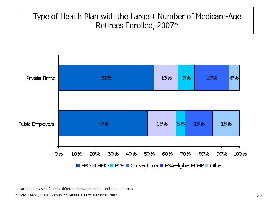 22 Type of Health Plan with the Largest Number of Medicare-Age Retirees Enrolled, 2007* Source: CMWF/NORC Survey of Retiree Health Benefits: 2007.