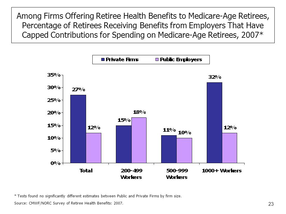 23 Among Firms Offering Retiree Health Benefits to Medicare-Age Retirees, Percentage of Retirees Receiving Benefits from Employers That Have Capped Contributions for Spending on Medicare-Age Retirees, 2007* Source: CMWF/NORC Survey of Retiree Health Benefits: 2007.