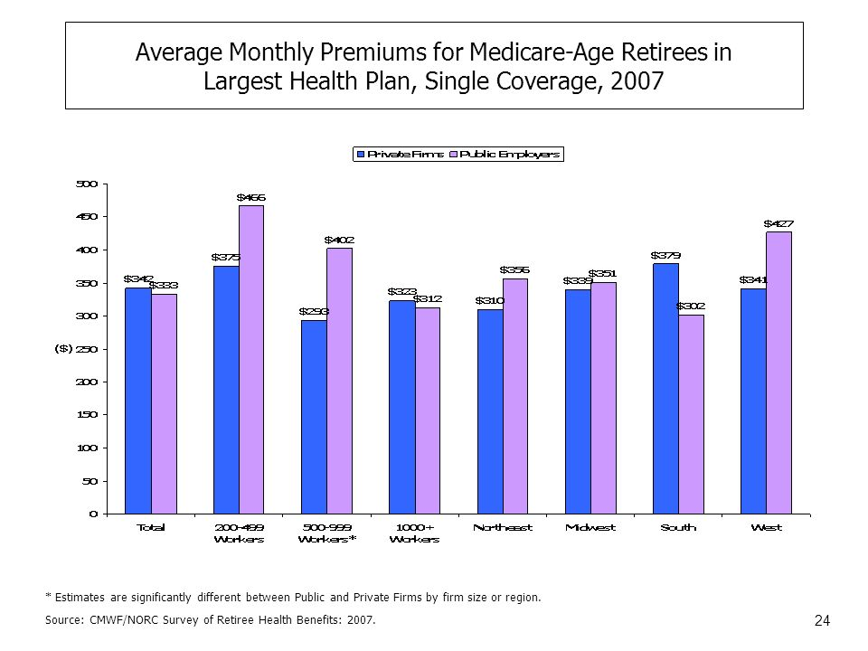 24 Average Monthly Premiums for Medicare-Age Retirees in Largest Health Plan, Single Coverage, 2007 Source: CMWF/NORC Survey of Retiree Health Benefits: 2007.