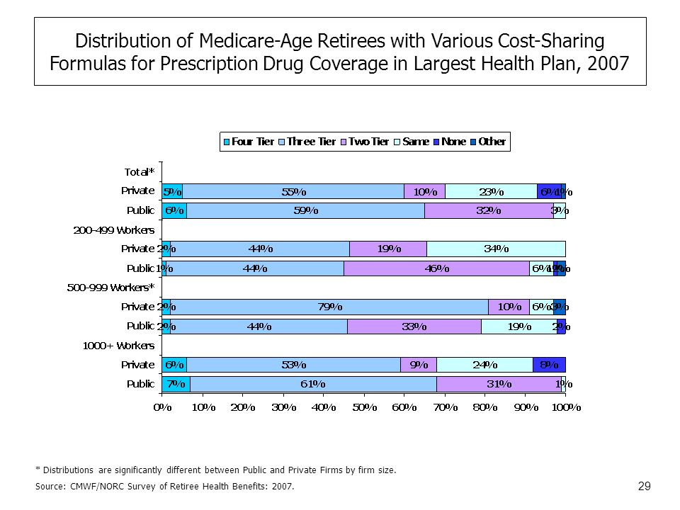 29 Distribution of Medicare-Age Retirees with Various Cost-Sharing Formulas for Prescription Drug Coverage in Largest Health Plan, 2007 Source: CMWF/NORC Survey of Retiree Health Benefits: 2007.