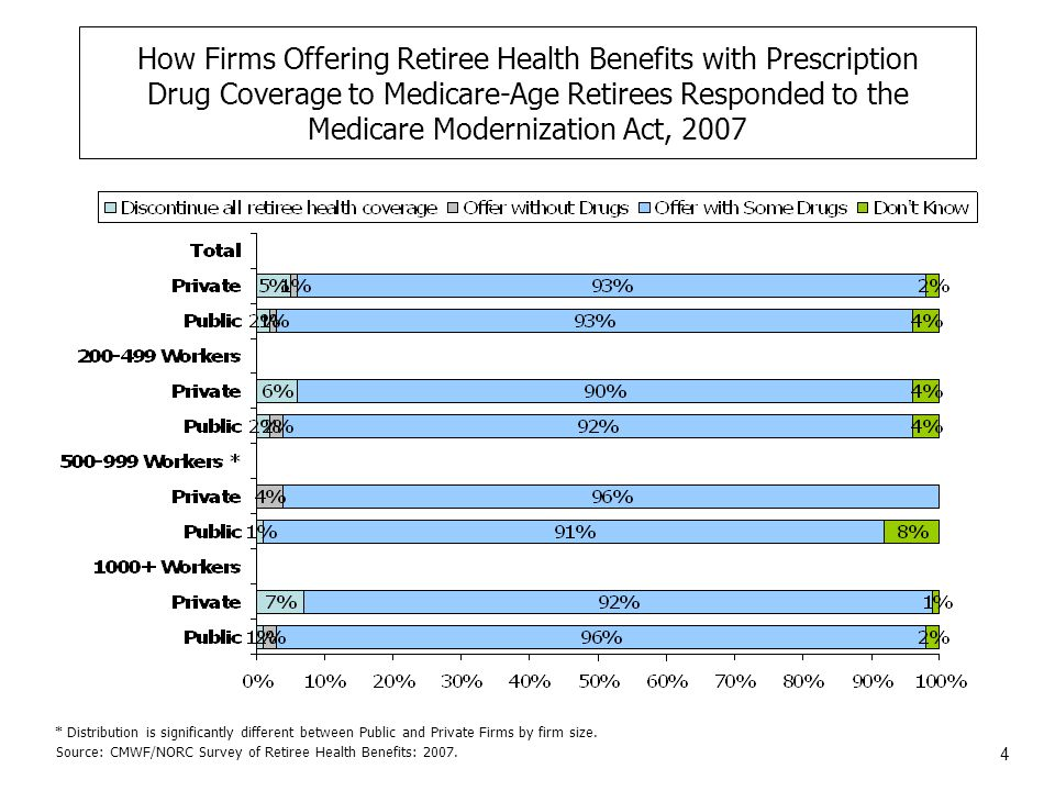 25 Average Annual Deductibles for Medicare-Age Retirees in Largest Health Plan, Single Coverage, 2007 Source: CMWF/NORC Survey of Retiree Health Benefits: 2007.