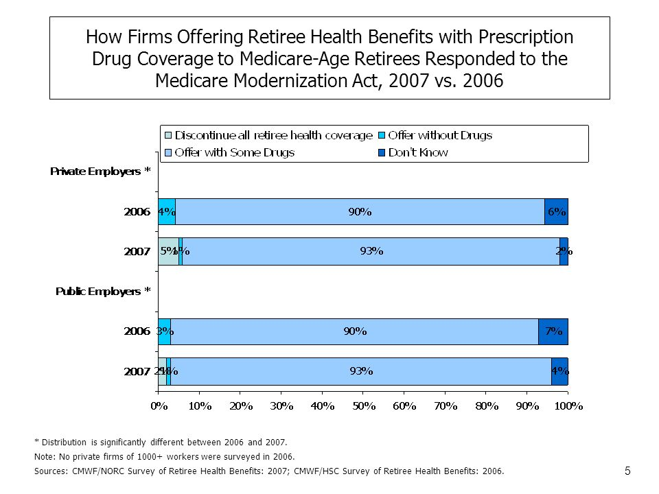 5 How Firms Offering Retiree Health Benefits with Prescription Drug Coverage to Medicare-Age Retirees Responded to the Medicare Modernization Act, 2007 vs.
