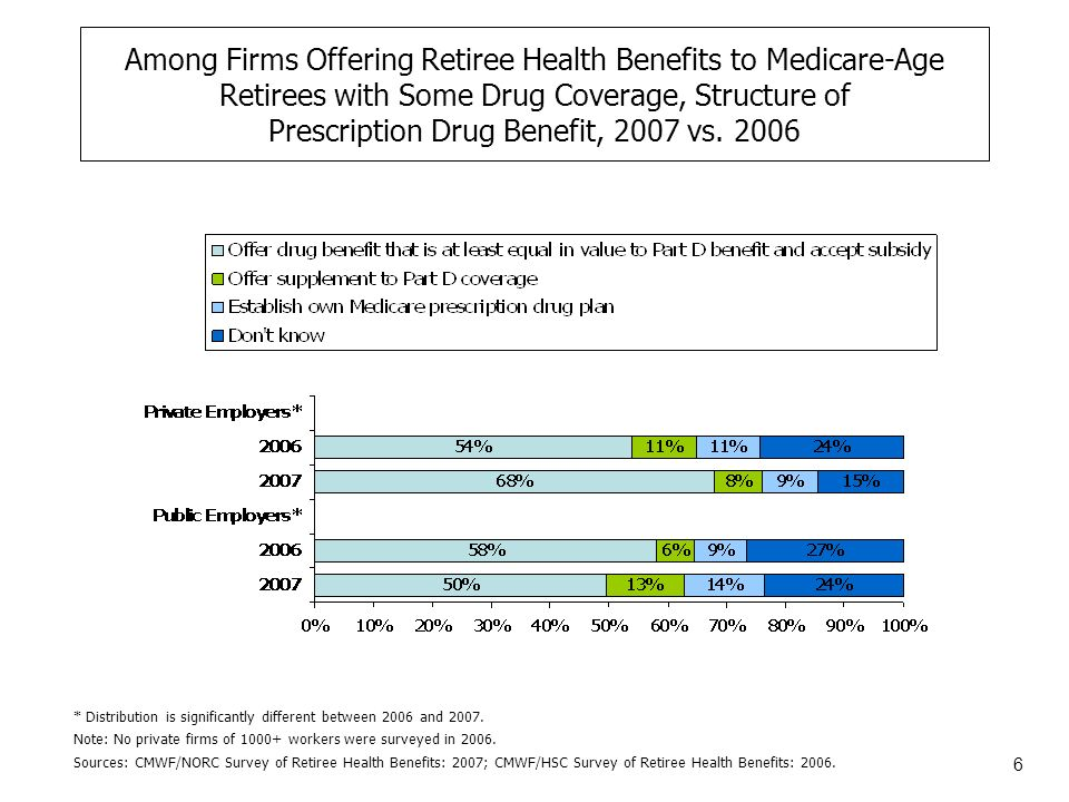 7 Among Firms Offering Retiree Health Benefits with Prescription Drug Coverage to Medicare-Age Retirees in 2007, Is Drug Coverage More or Less Generous than in 2006* Source: CMWF/NORC Survey of Retiree Health Benefits: 2007.