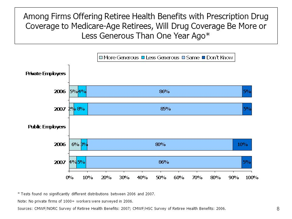 8 Sources: CMWF/NORC Survey of Retiree Health Benefits: 2007; CMWF/HSC Survey of Retiree Health Benefits: 2006.