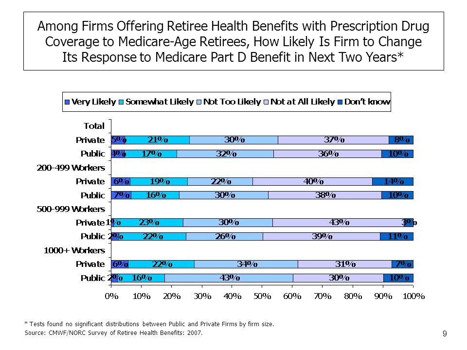 20 Among Firms Offering Retiree Health Benefits to Medicare-Age Retirees, Percentage of Active Workers That Will Be Eligible for Retiree Health Benefits After They Retire and Become Eligible for Medicare, 2007 Source: CMWF/NORC Survey of Retiree Health Benefits: 2007.