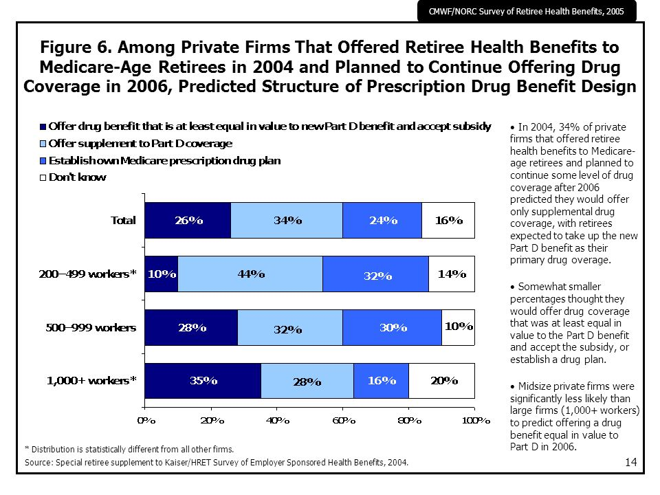 CMWF/NORC Survey of Retiree Health Benefits, 2005 14 Figure 6. Among Private Firms That Offered Retiree Health Benefits to Medicare-Age Retirees in 20