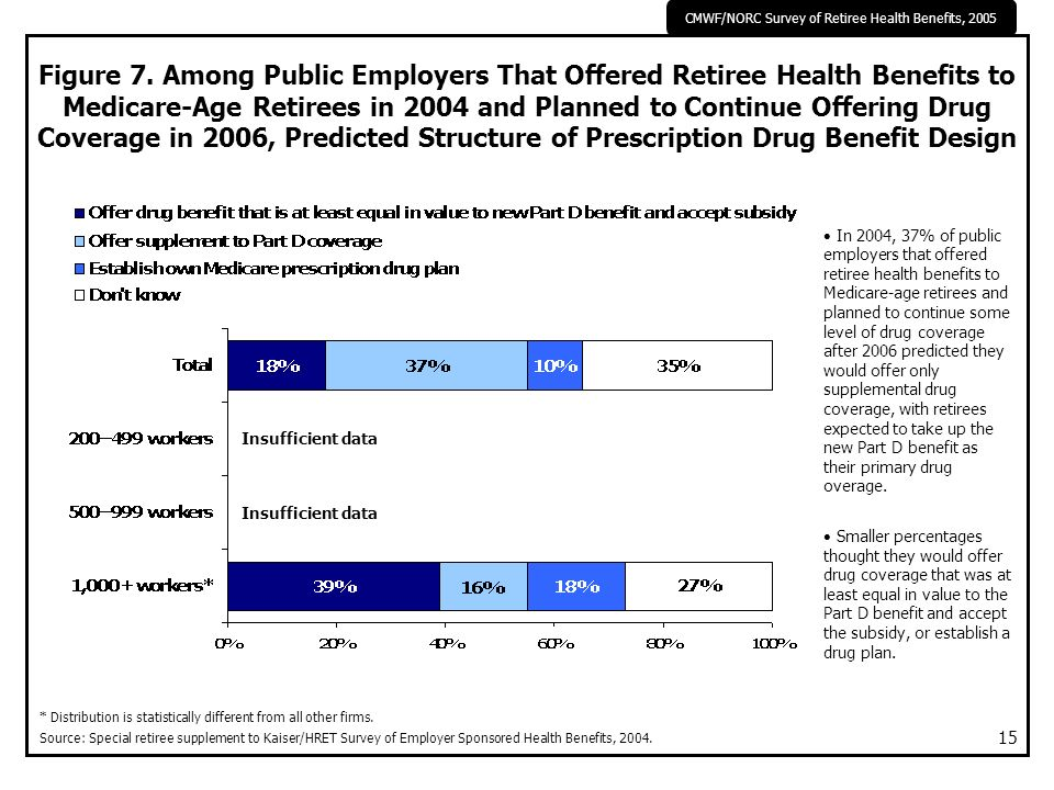 CMWF/NORC Survey of Retiree Health Benefits, 2005 15 Figure 7. Among Public Employers That Offered Retiree Health Benefits to Medicare-Age Retirees in