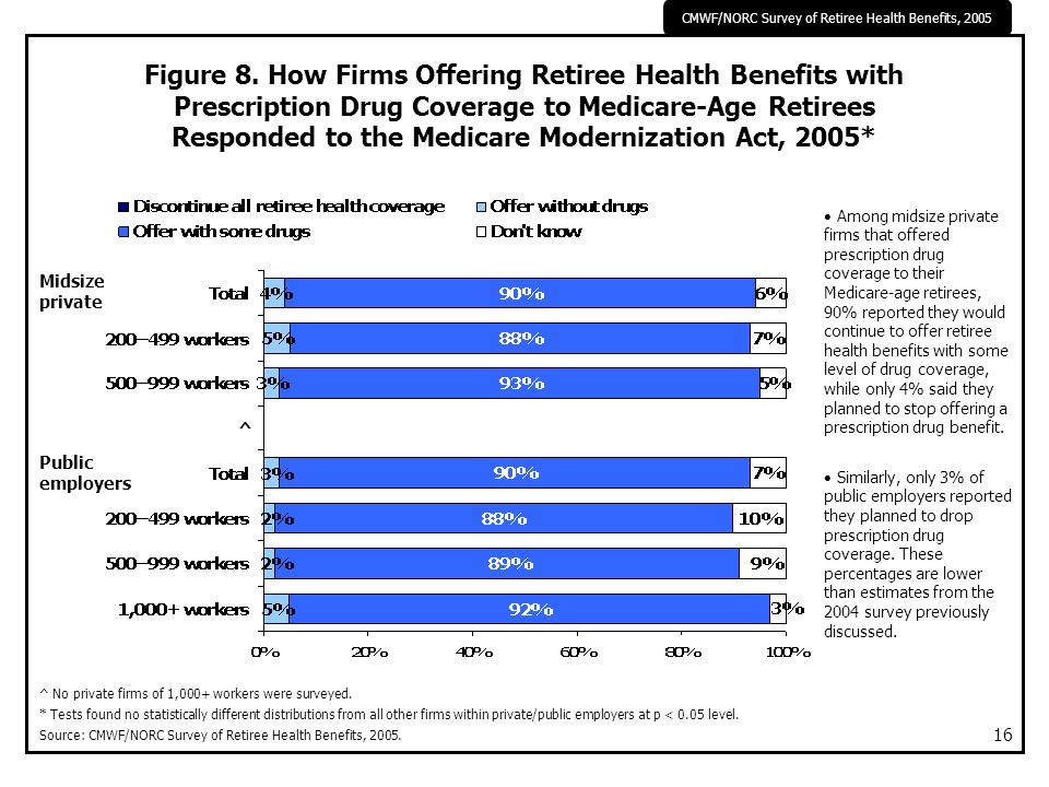 CMWF/NORC Survey of Retiree Health Benefits, 2005 16 Figure 8. How Firms Offering Retiree Health Benefits with Prescription Drug Coverage to Medicare-