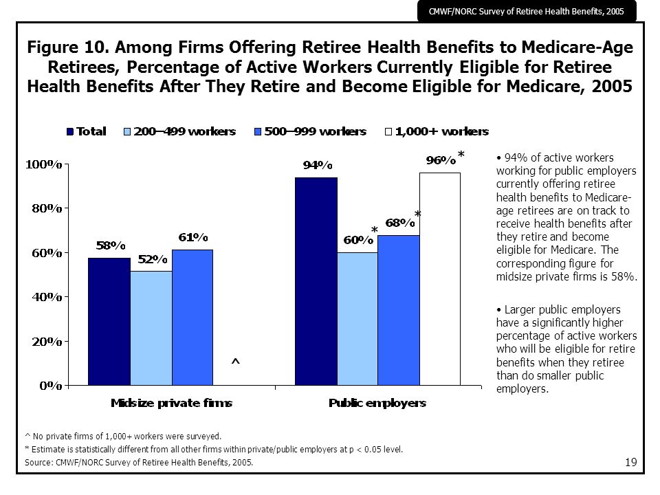CMWF/NORC Survey of Retiree Health Benefits, 2005 19 Figure 10. Among Firms Offering Retiree Health Benefits to Medicare-Age Retirees, Percentage of A